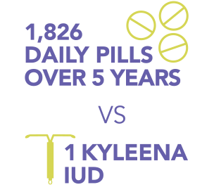 1,826 daily pills over 5 years versus 1 Kyleena® IUD